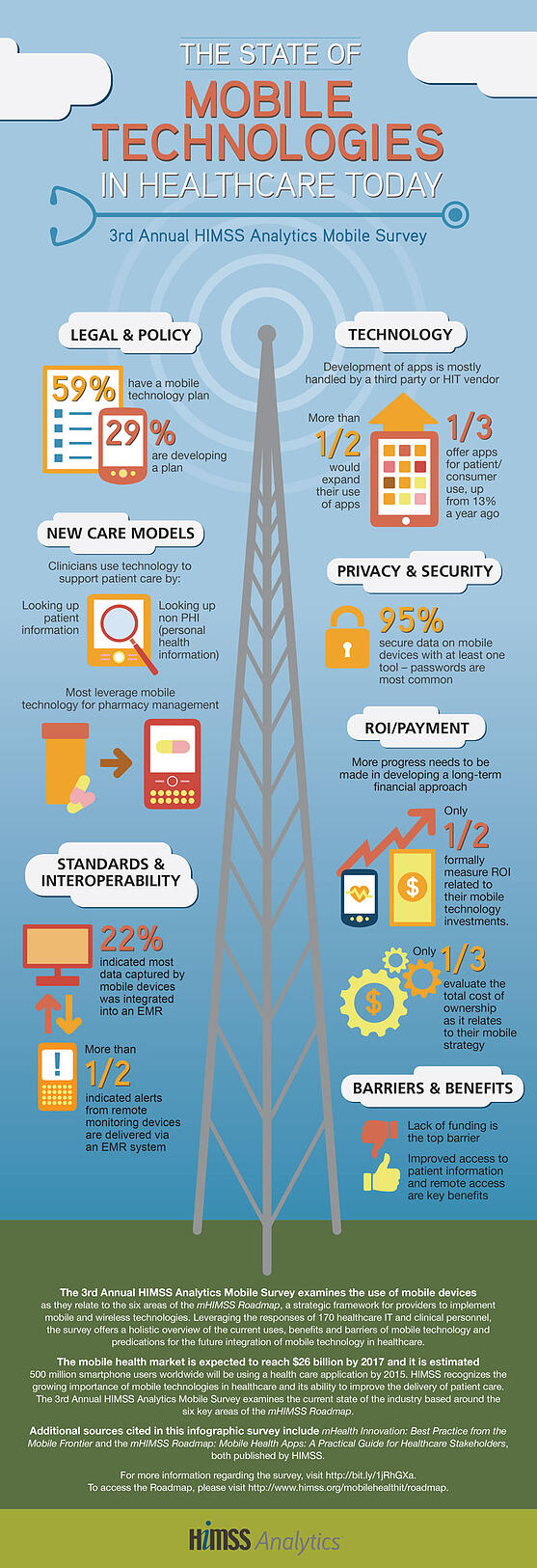 mobile technology in healthcare, hospital wireless networks