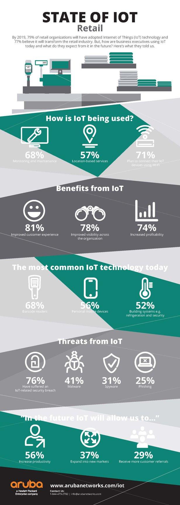Aruba_IoT_Retail_Infographic.jpg
