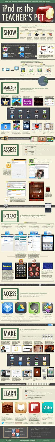 iPad as teachers pet infographic