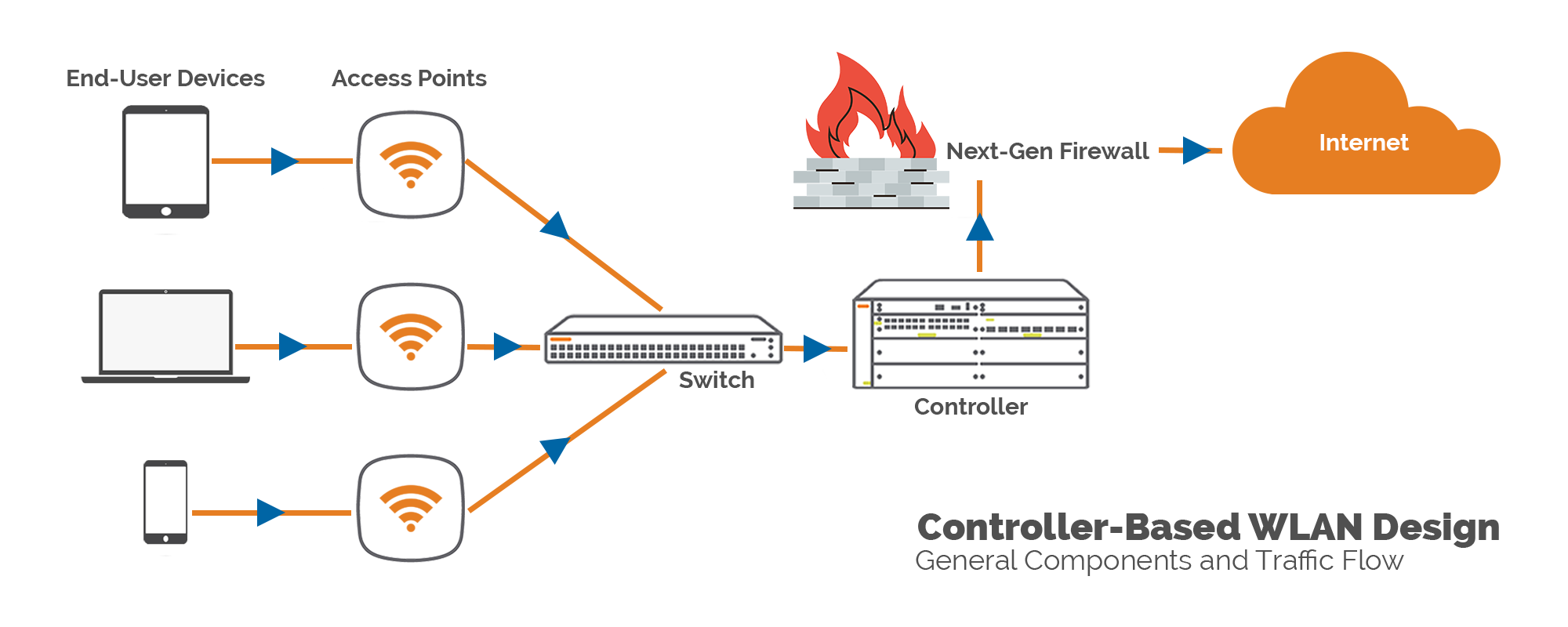 WiFi Controller-based-WLAN-design flow of traffic infographic.png
