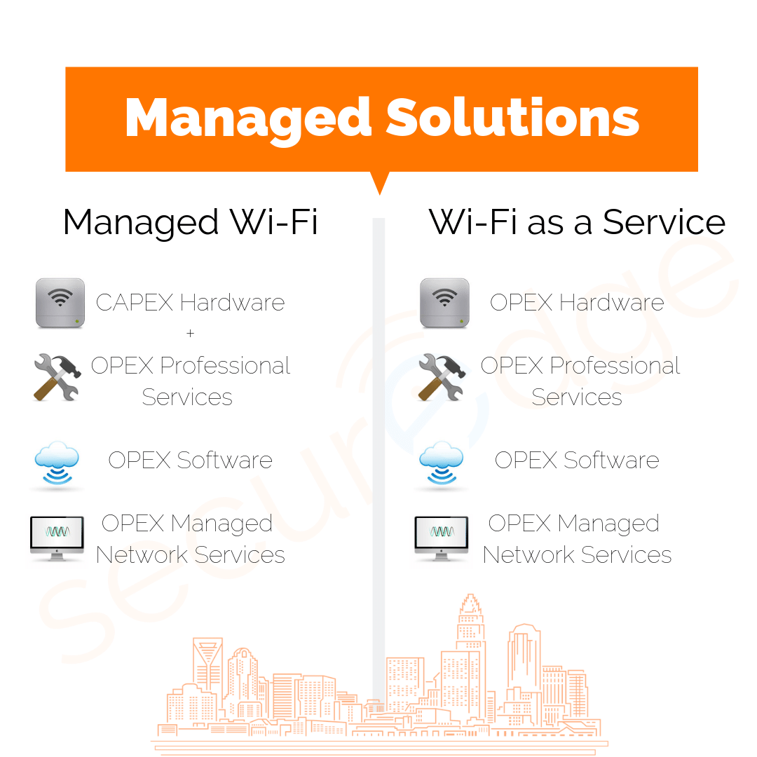 Managed Solution table: Managed wifi vs wifi as a service