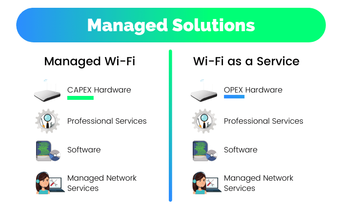 The difference between managed WiFi and WiFi as a Service as managed solutions