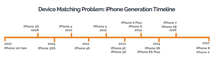 Device-matching-problem-iPhone-Generation-Timeline.png