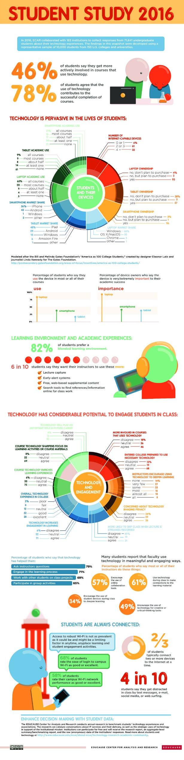 ECAR Study 2016 - Higher Education.jpg
