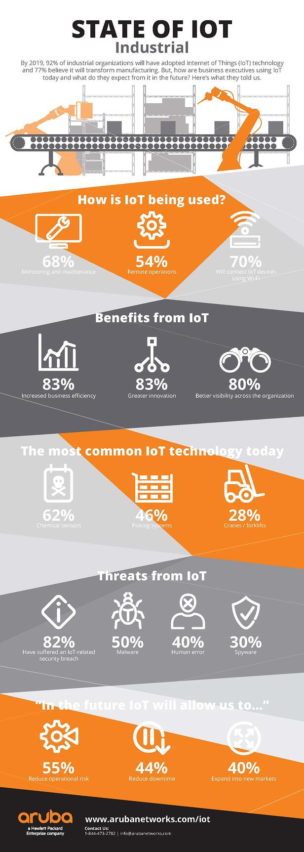 Industrial IoT Infographic from Aruba Networks.jpg
