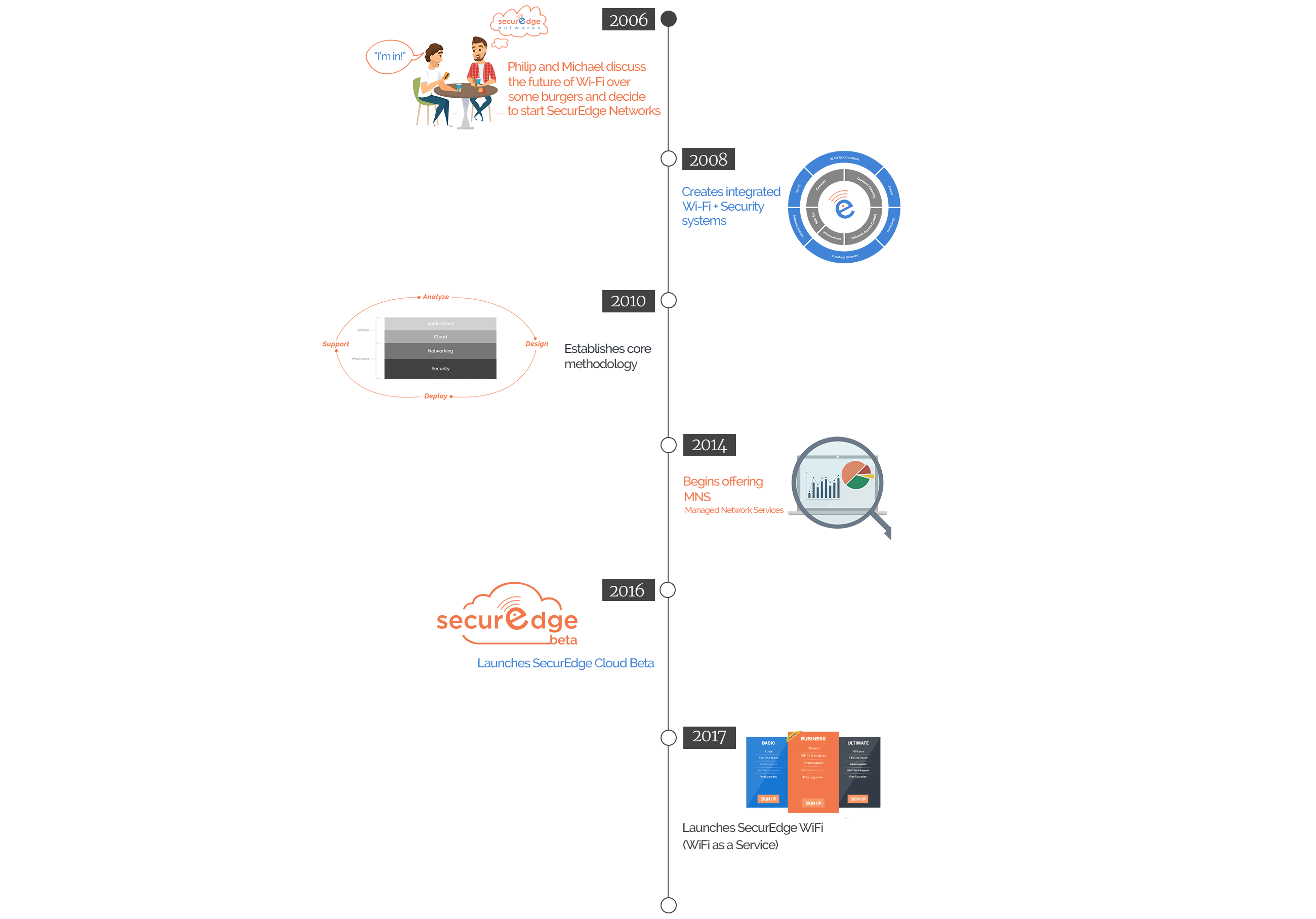 SecurEdge-Networks-About-Our-CompanyTimeline-2018.png