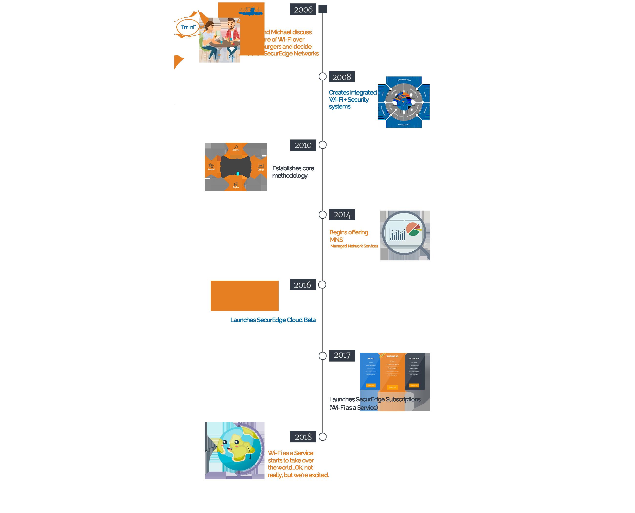 SecurEdge-Networks-CompanyTimeline.png