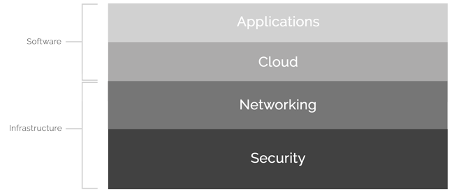 SecurEdge-Networks-Mobility-Stack.png