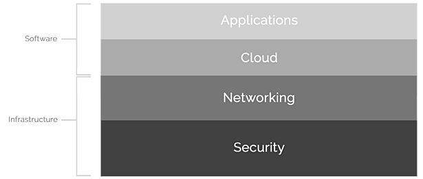 SecurEdge-Networks-Mobility-Stack, wireless network solution stack, network infrastructure