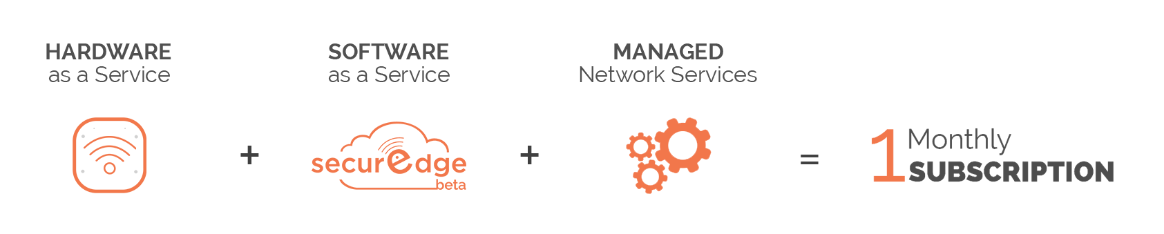 SecurEdge-Subscriptions-Managed-WiFi-Solution-Stack-Overview-Graphic