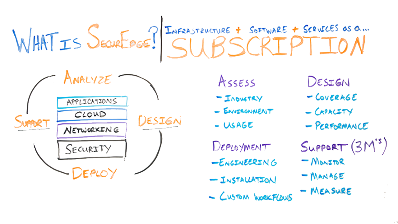 What-is-SecurEdge-Subscriptions-wifi-as-a-service.png