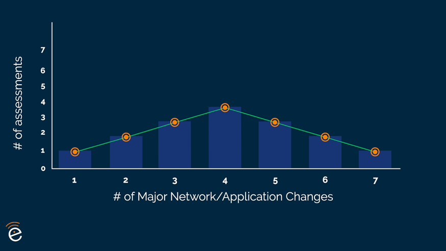 graph of number of wifi assessments based on number of major network or application changes