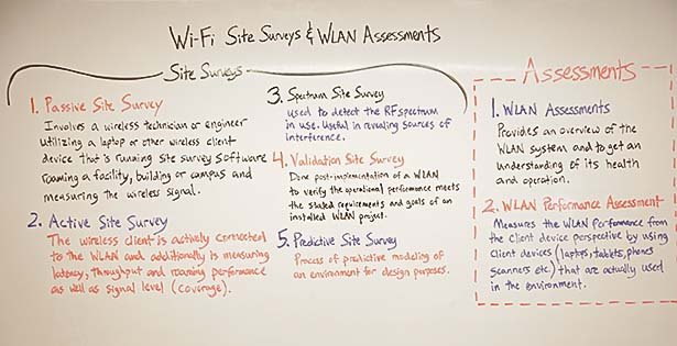 Wifi-site-surveys-and-wlan-assessments-whiteboard-information