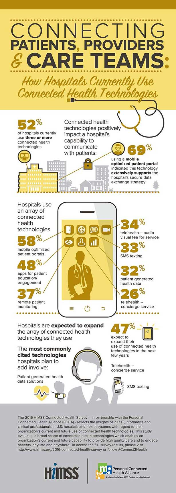 connected-health-technologies-survey-2016-hospital-wireless-networks.jpg