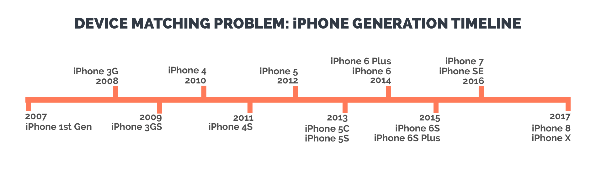 iphone generation timeline proves how difficult it is for wifi networks to keep up with technology