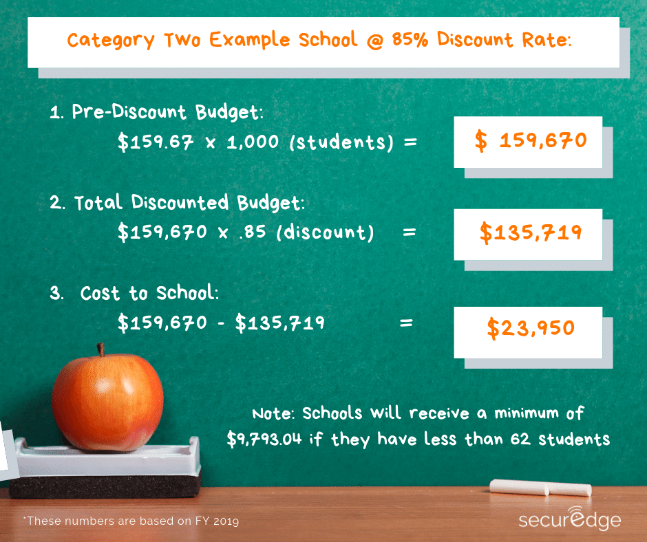 category 2 E-rate discount cost example