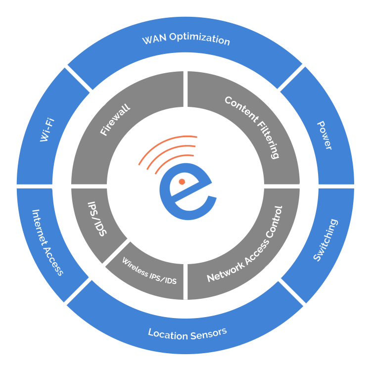 a secure wifi network is a system of different components