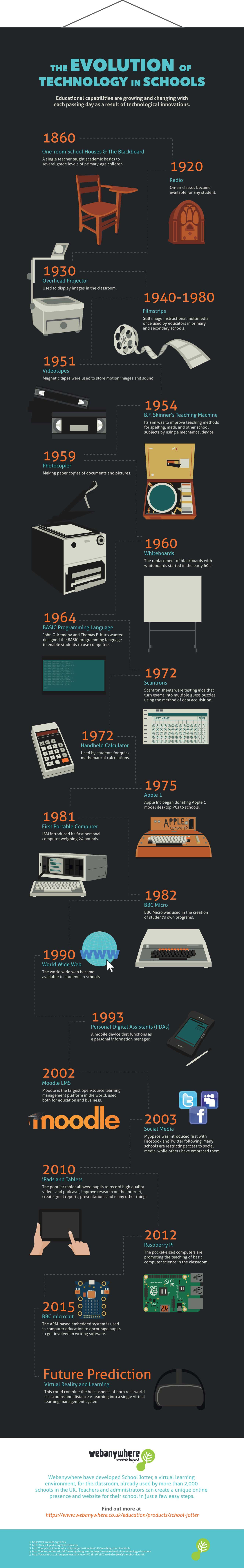 technology_in_the_classroom_22_influential_changes_over_the_last_150_years_infographic.jpg