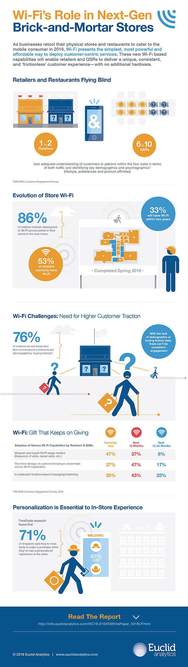 the-growing-role-of-retail-wifi-in-the-next-generation-brick-and-mortar-stores-infographic.jpg