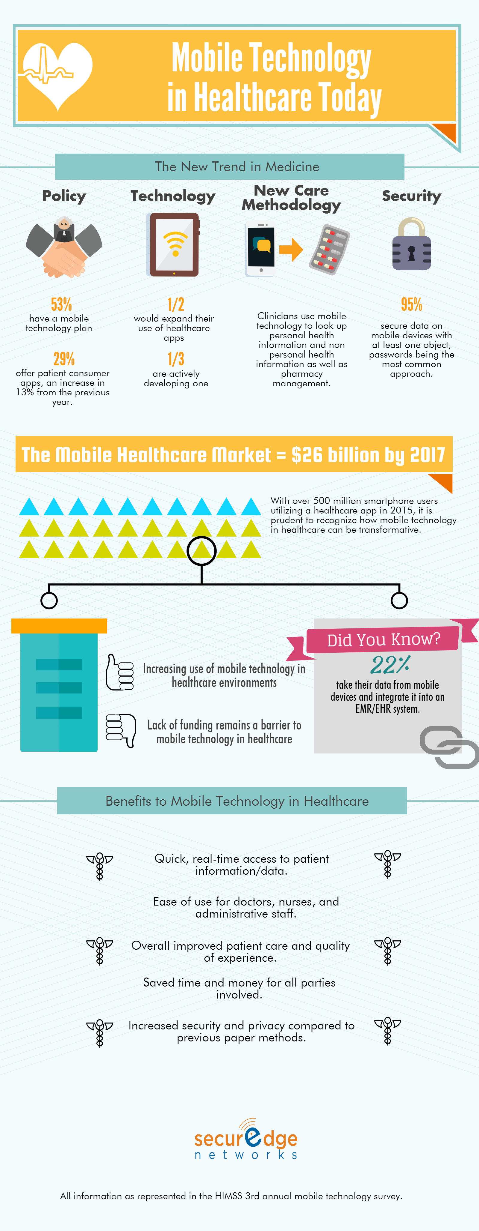 the_current_state_of_mobile_technology_use_in_healthcare_today_infographic.png