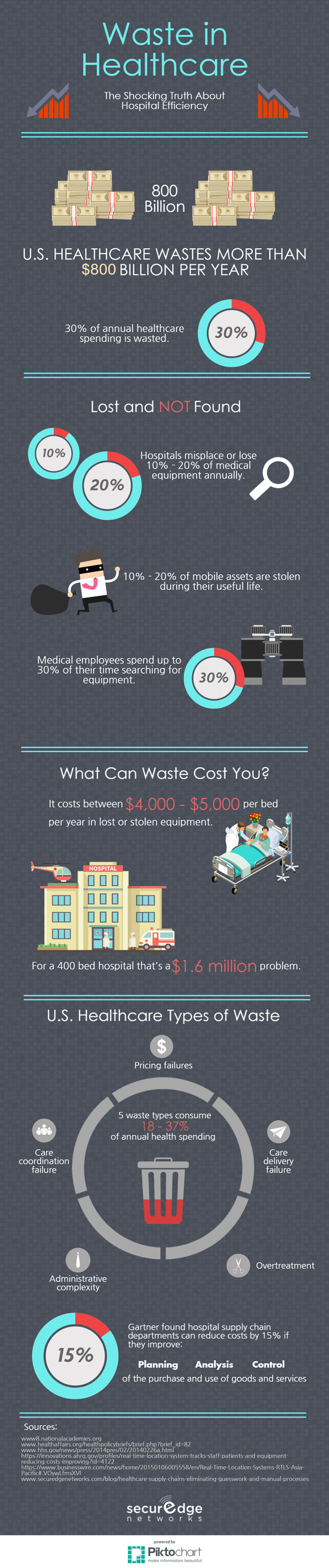 waste-in-healthcare-infographic-hospital-wireless-network-design-tips.jpg