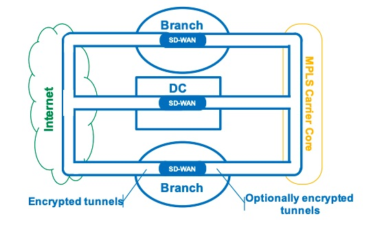 visual example of how sd wan works