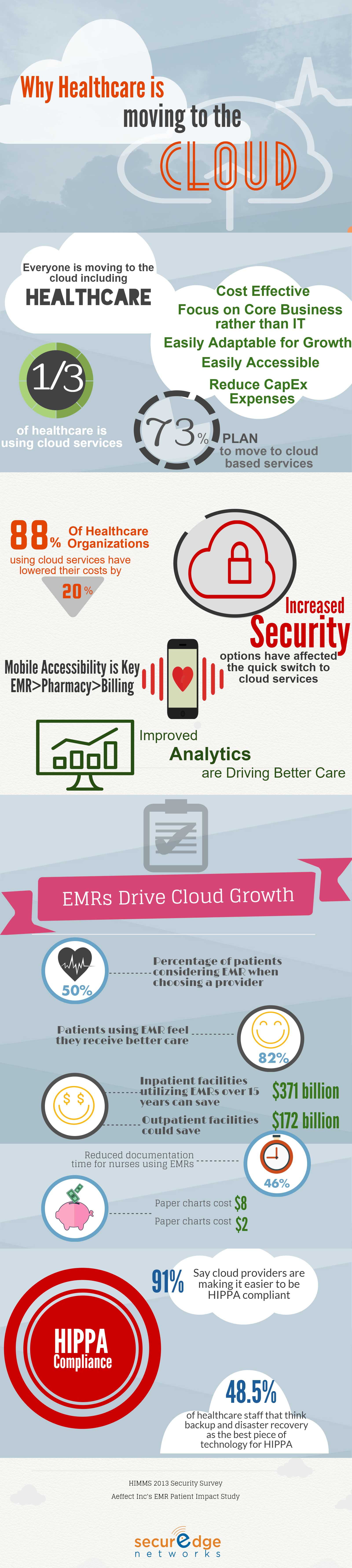 why_healthcare_and_hospital_wireless_networks_are_moving_to_the_cloud.jpg