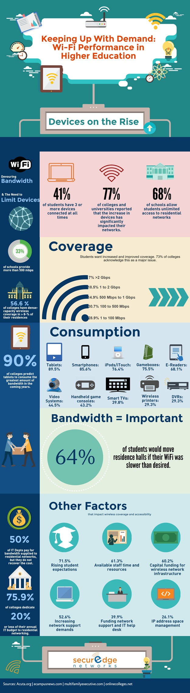 wifi-performance-in-higher-education-campus-wifi-networks-infographic.jpg