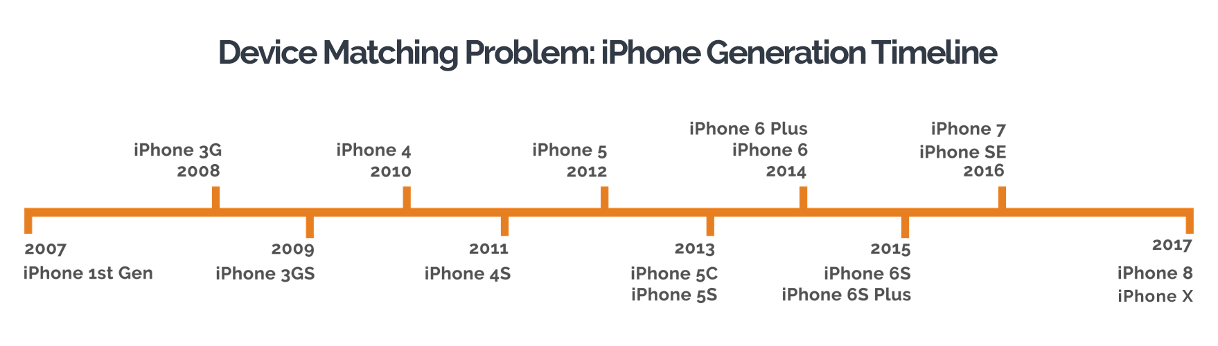 wireless-network-design-challenges-Device-matching-problem-iPhone-Generation-Timeline.png