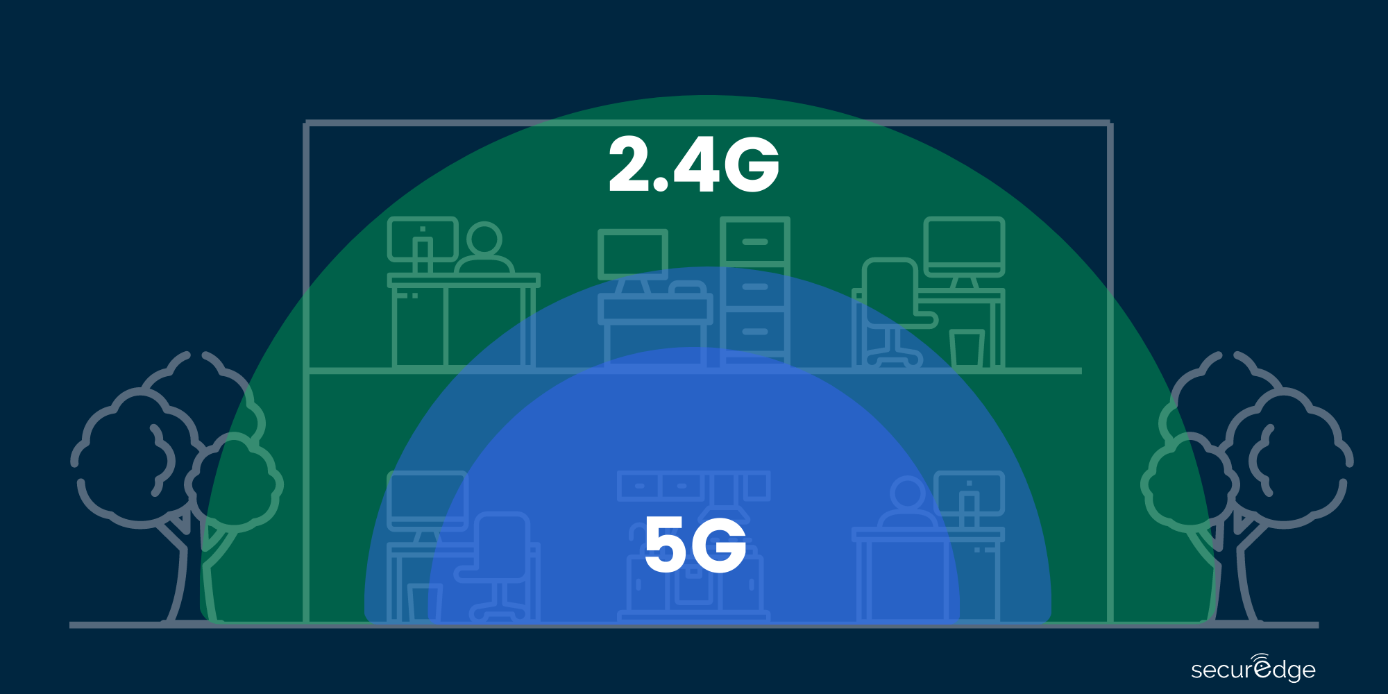 2.4GHz vs 5GHz frequence for WiFi Signal Strength
