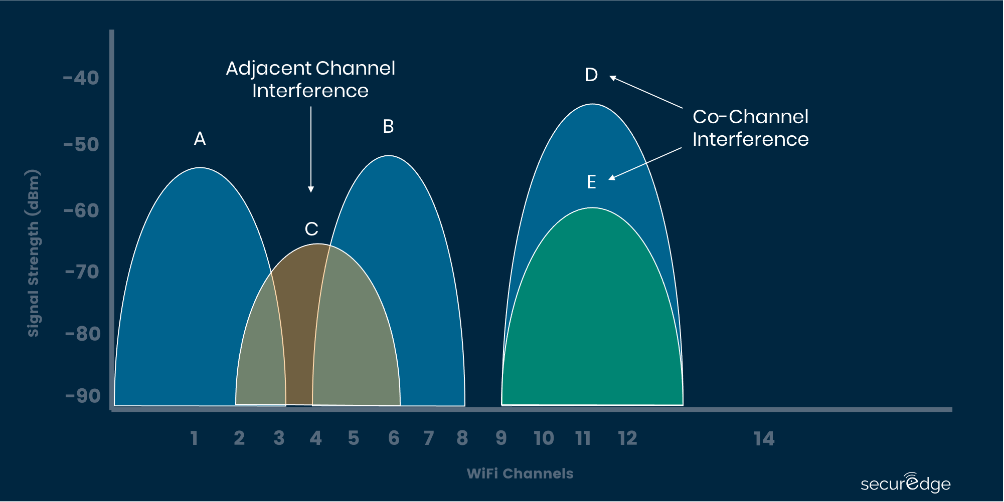 Adjacent vs. Co-Channel Interference-2