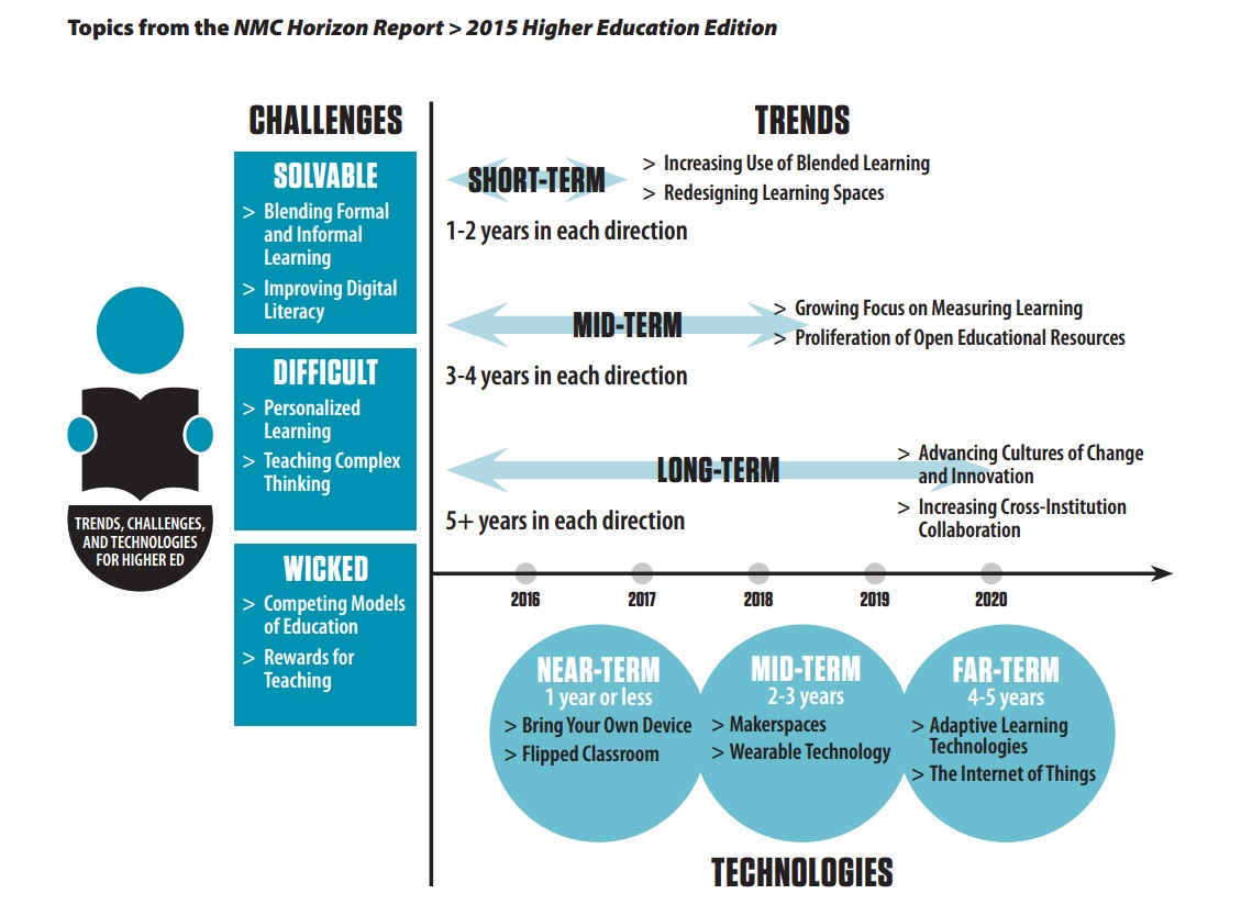 NMC_horizon_report_higher_education_edtech_trends_and_challenges