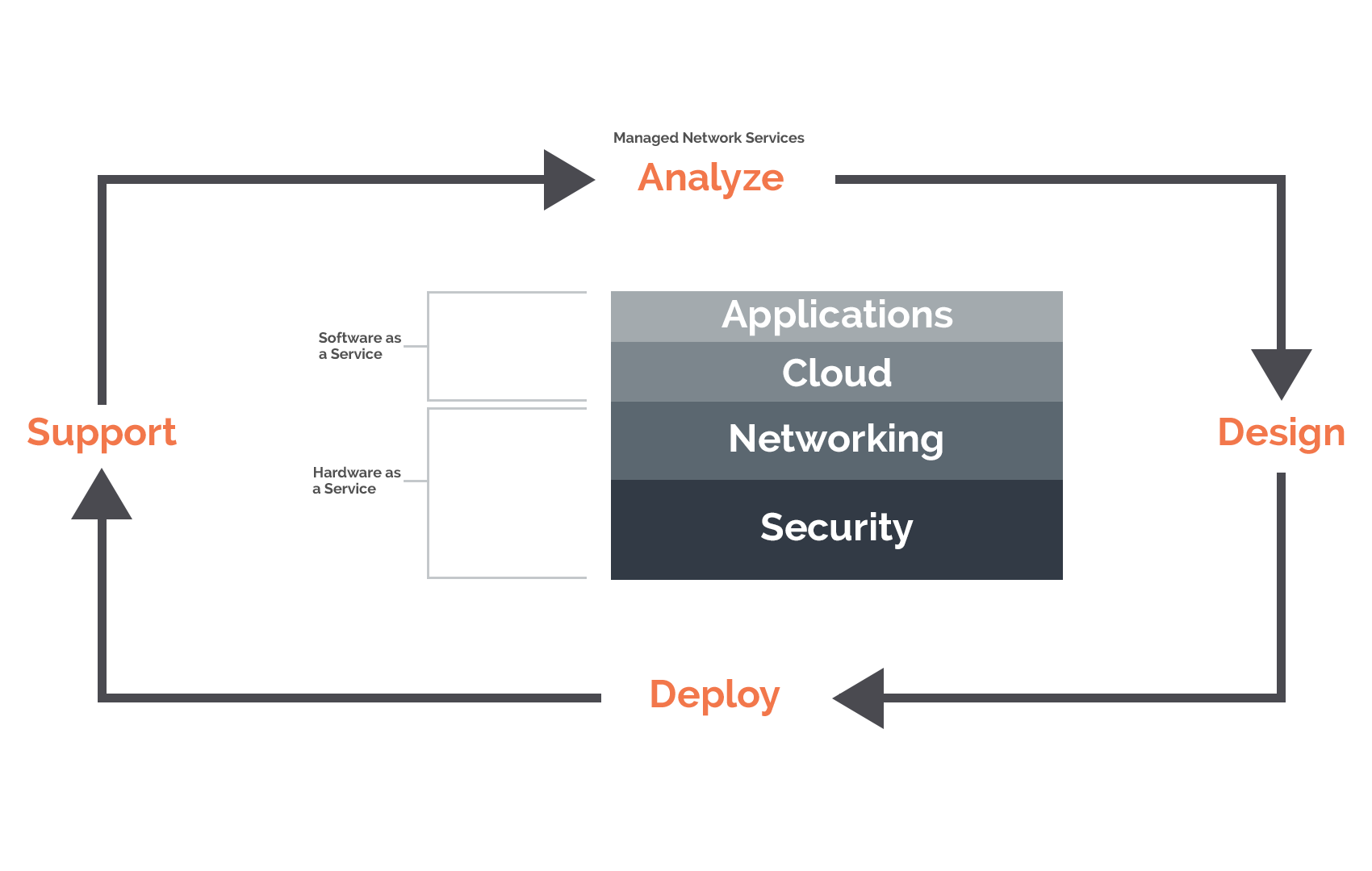 SecurEdge-Wi-Fi-as-a-Service-Managed-Services-Process-Flow-and-Infrastructure-Stack-Diagram.png