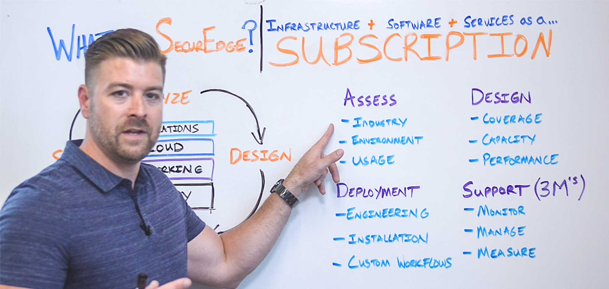What is SecurEdge Subscriptions? [Whiteboard Video]