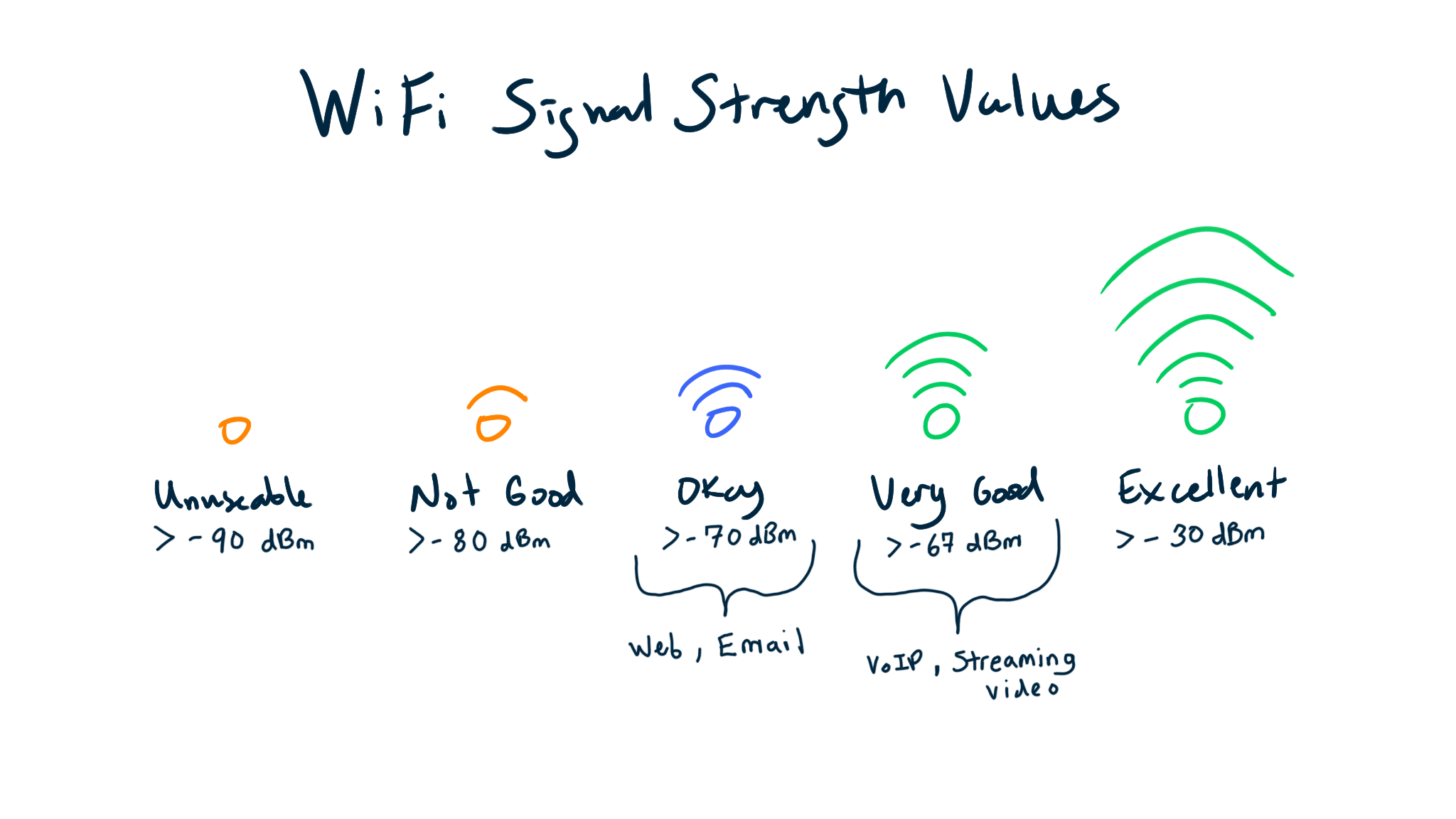 WiFi Signal Strength Values-2