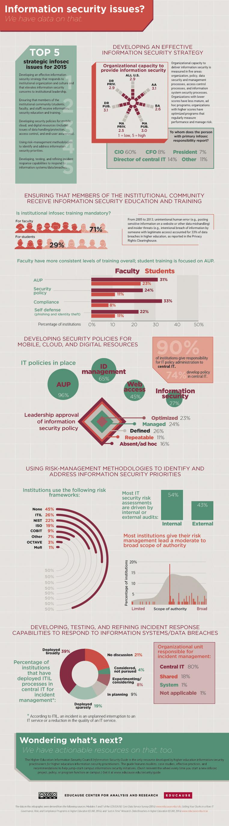educause-infographic