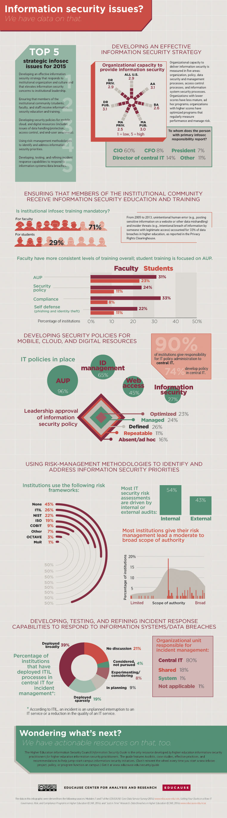 educause-infographic