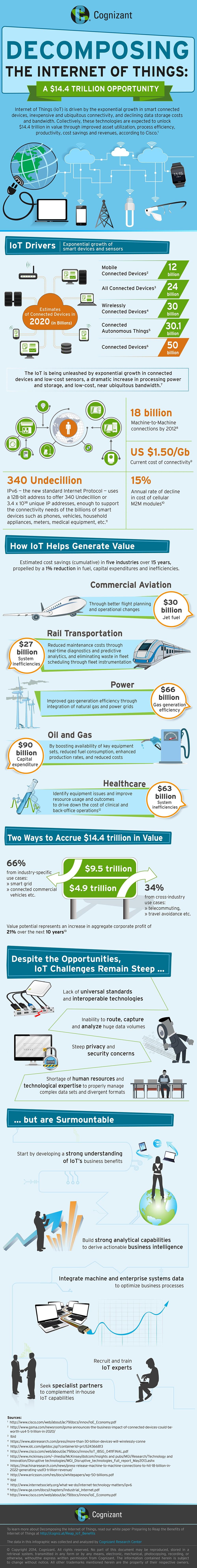 iot_infographics