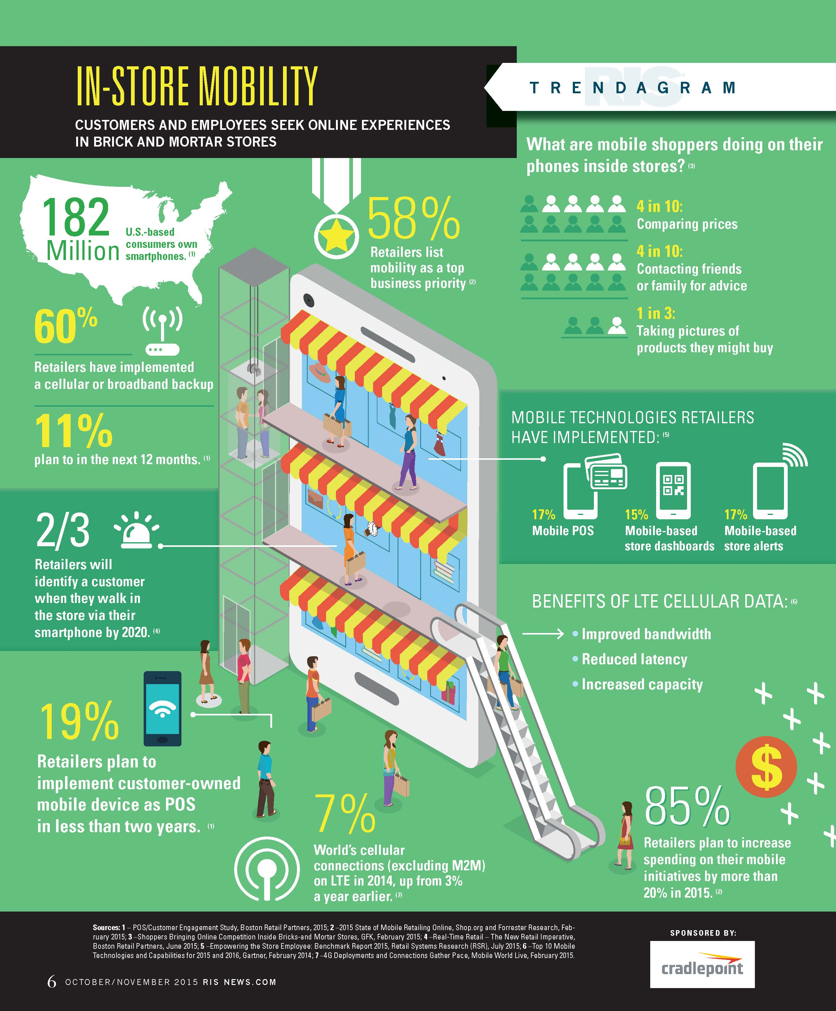 retail_wifi_trends_infographic